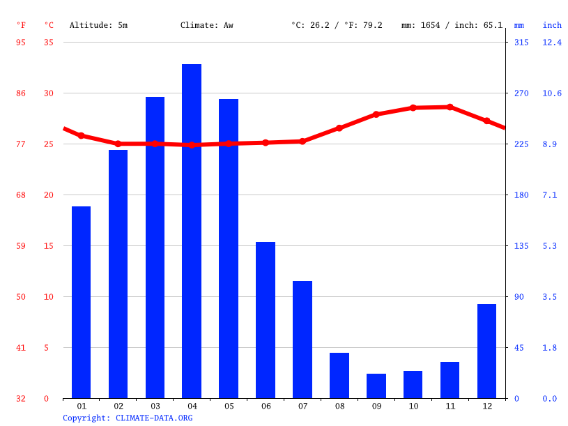 Climate graph // Weather by Month, Laranjal do Jari