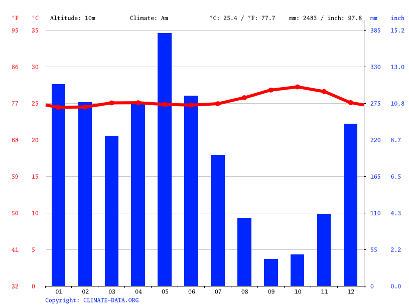 Climate graph // Weather by Month, Oiapoque