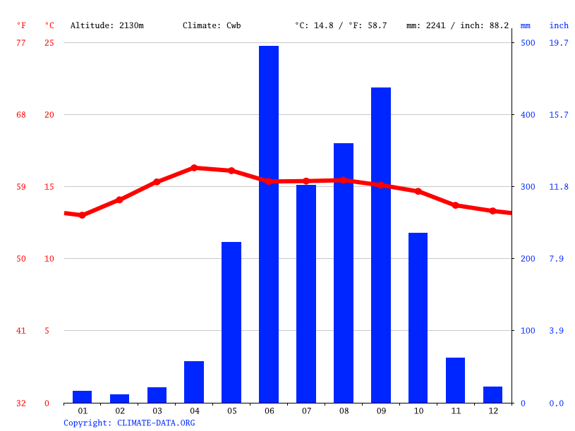 Climate graph // Weather by Month, San Cristóbal de Las Casas