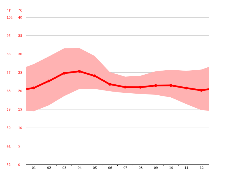 Temperature graph, Hassan