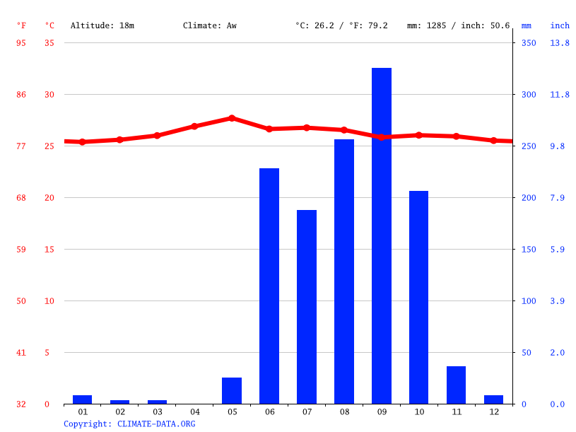 Climate graph // Weather by Month, Acapulco