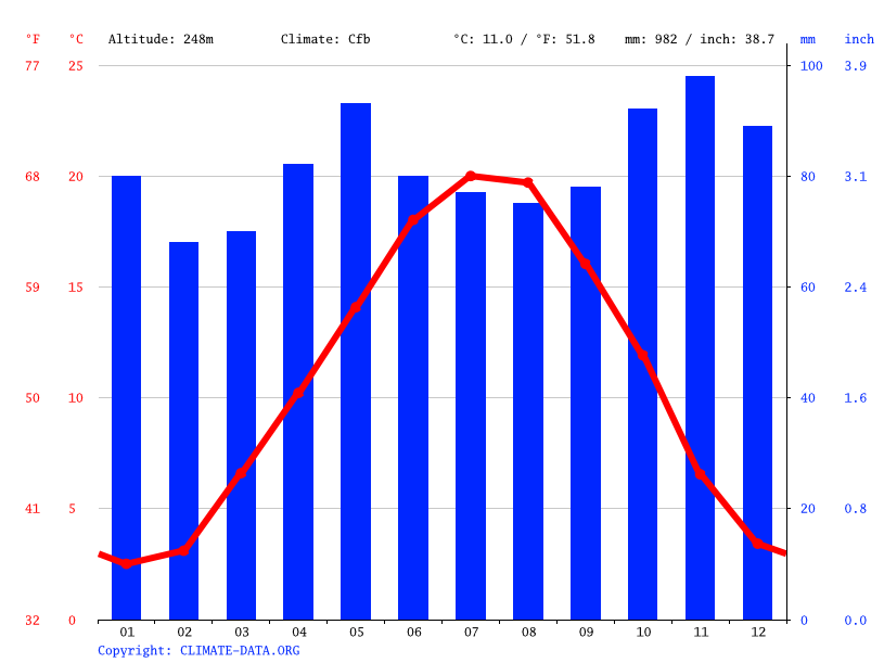 Climate graph // Weather by Month, Dijon