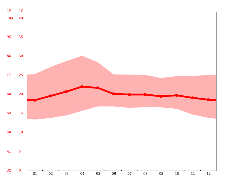 Temperature graph, Chilpancingo