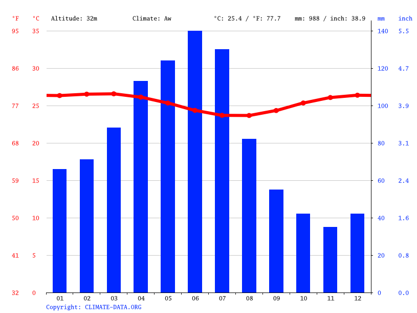 Climate graph // Weather by Month, Camaragibe