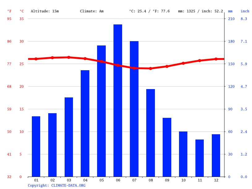 Climate graph // Weather by Month, Cabo de Santo Agostinho