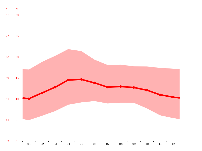 Temperature graph, Toluca