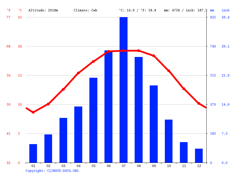 Climate graph // Weather by Month, Ravangla