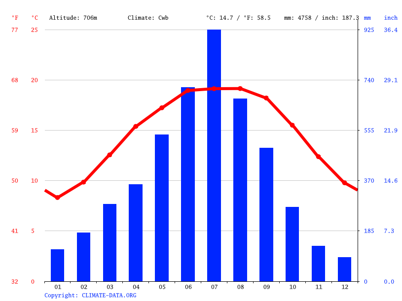 Climate graph // Weather by Month, Legship