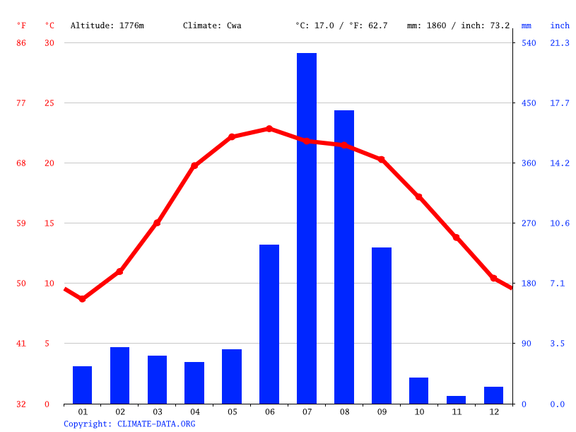 Climate graph // Weather by Month, Rānikhet