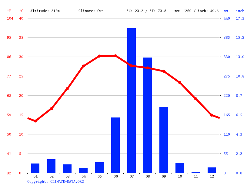 Climate graph // Weather by Month, Rudrapur
