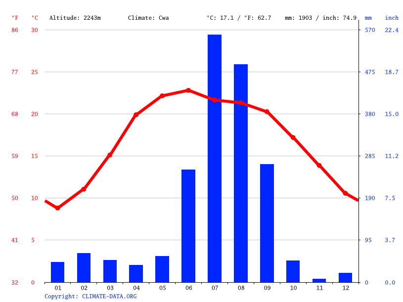 Climate graph // Weather by Month, Nainital