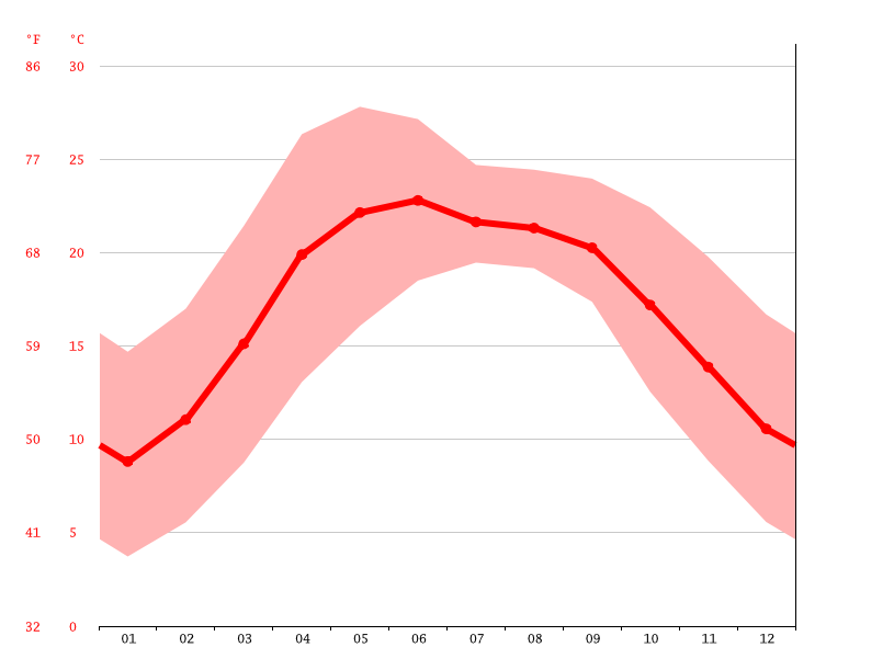 Temperature graph, Nainital
