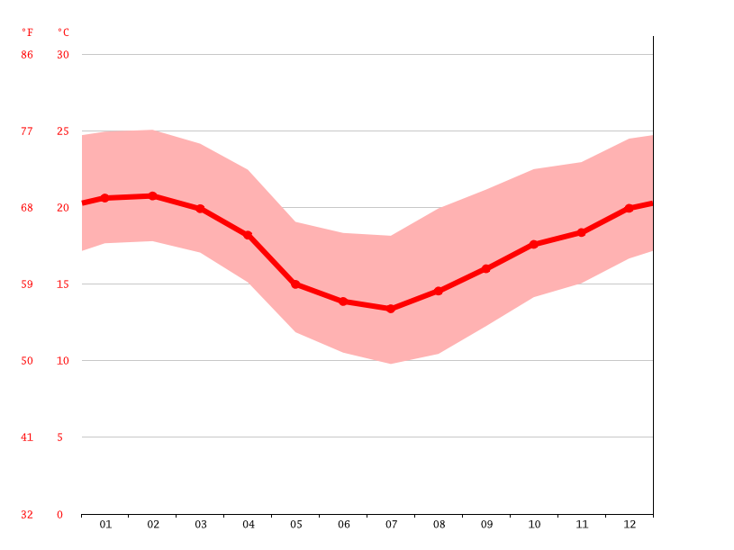 Temperature graph, Campo Largo