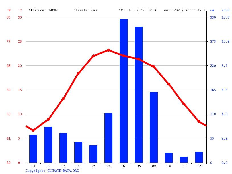 Climate graph // Weather by Month, Kandaghat