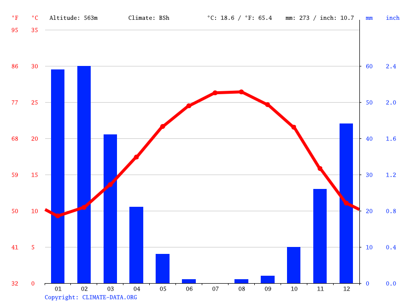 Climate graph // Weather by Month, Irbid
