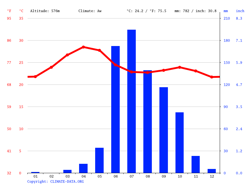 Climate graph // Weather by Month, Karad