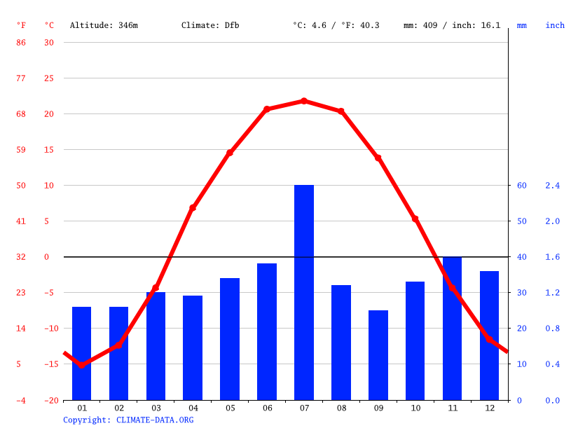 Climate graph // Weather by Month, Жерновка