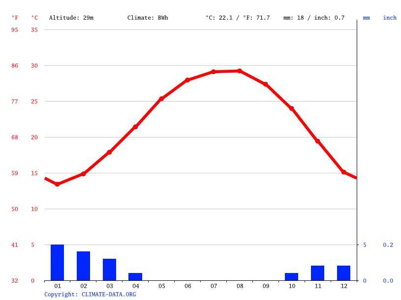 Climate graph // Weather by Month, Cairo