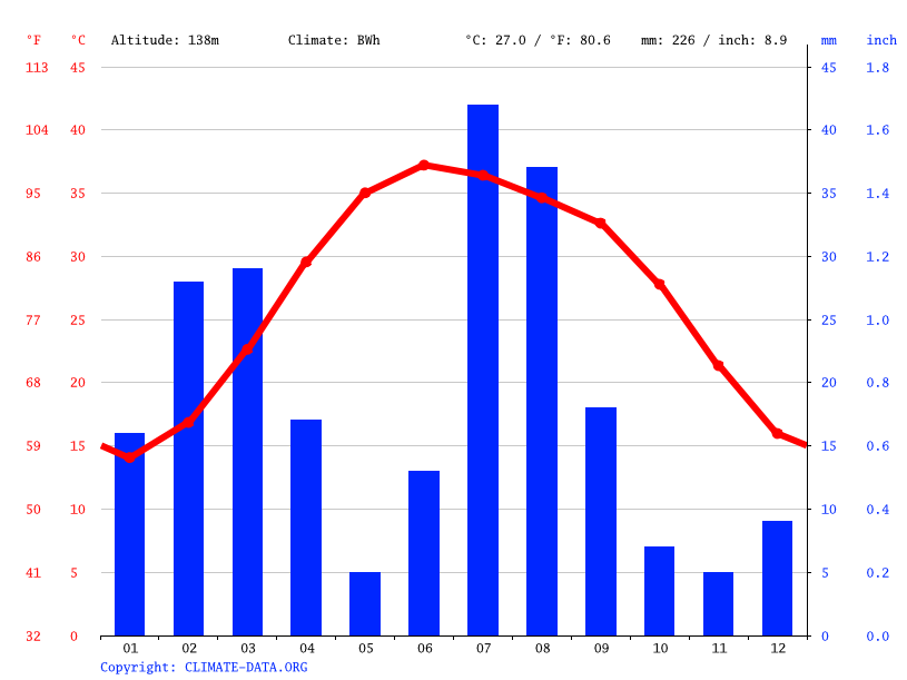 Climate graph // Weather by Month, Sibi