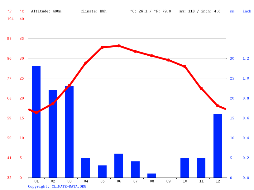 Climate graph // Weather by Month, Rask