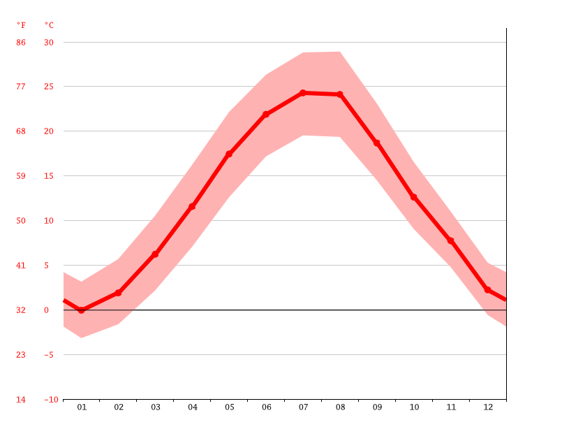 Temperature graph, Ilganii de Jos