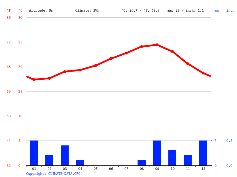 Climate graph // Weather by Month, Dakhla