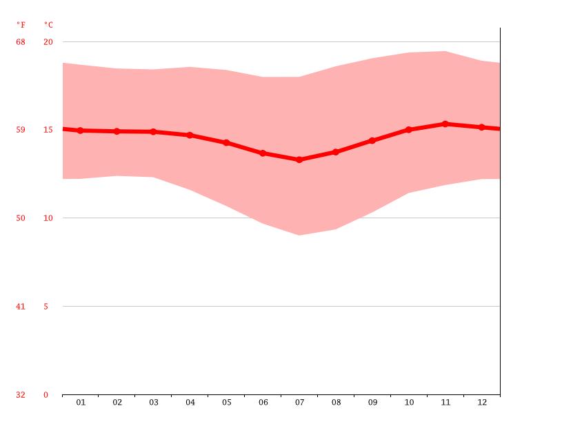 Diagrama de temperatura, Huánuco