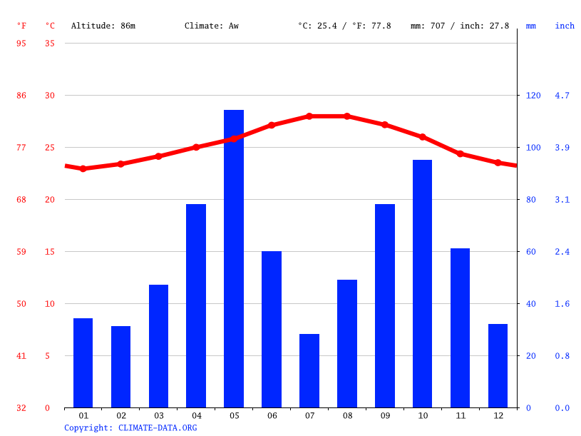 Climate graph // Weather by Month, Amina