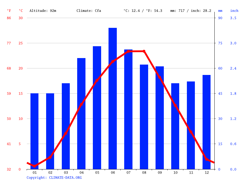 Climograph // Weather by Month, Covaci