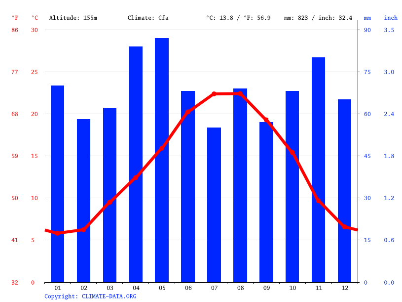 Climate graph // Weather by Month, Toulouse
