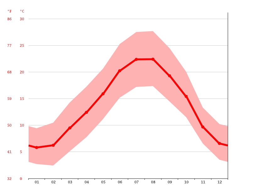 Temperature graph, Toulouse