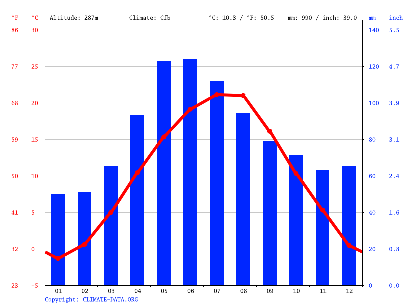 Climate graph // Weather by Month, Bujoreni