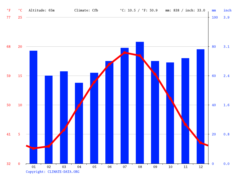 Climate graph // Weather by Month, Münster