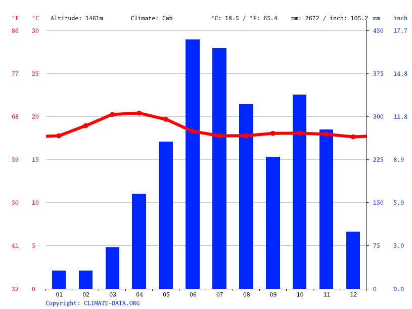Climate graph // Weather by Month, Munnar