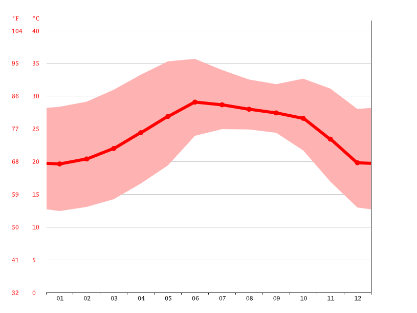 Temperature graph, Culiacán