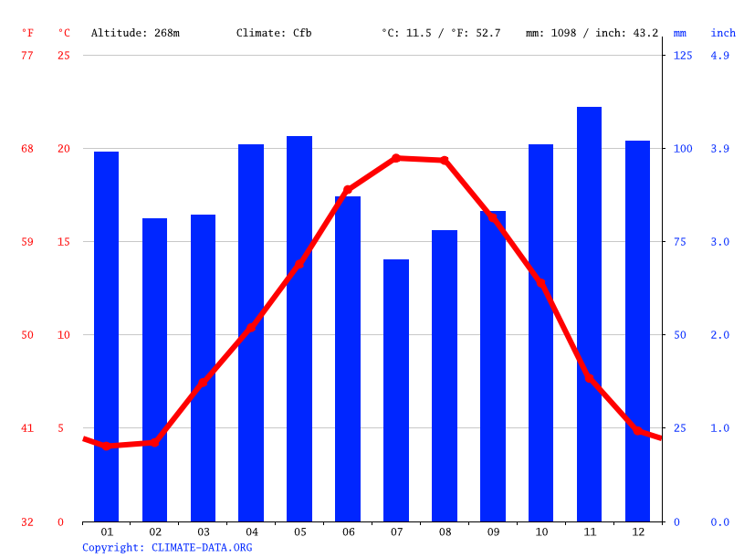 Climate graph // Weather by Month, Limoges