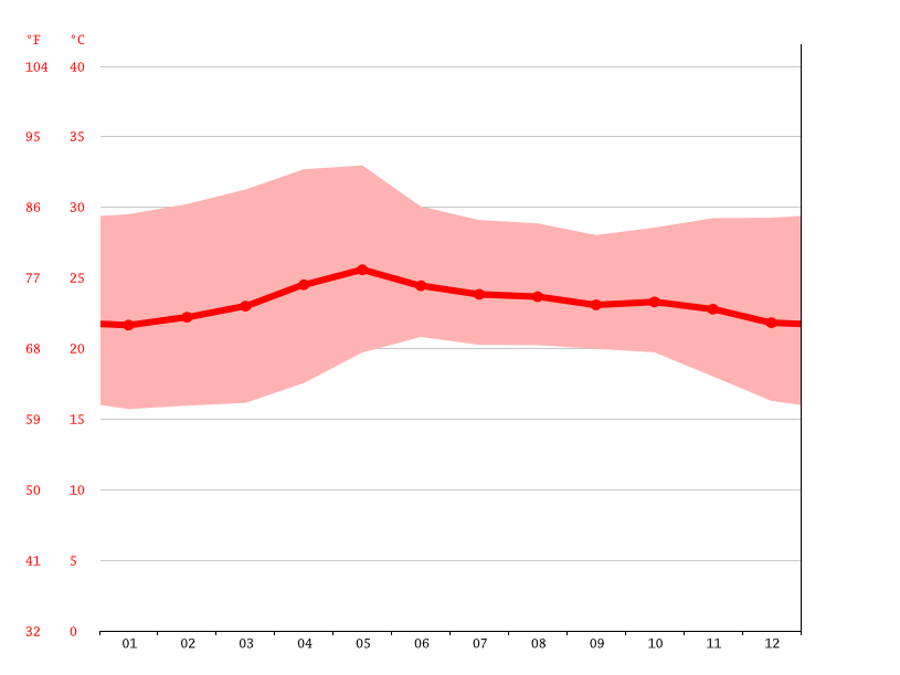 Temperature graph, Colima