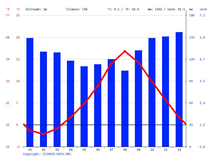 Climate graph, Miquelon-Langlade