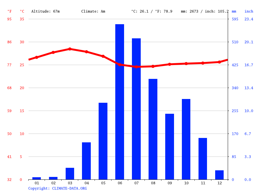 Climate graph // Weather by Month, Malappuram
