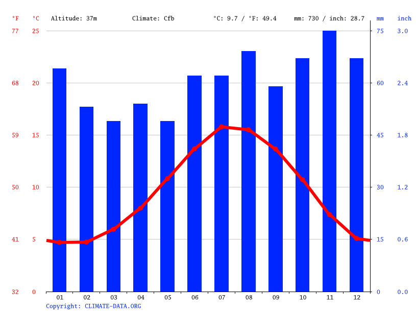 Climate graph // Weather by Month, Whitburn
