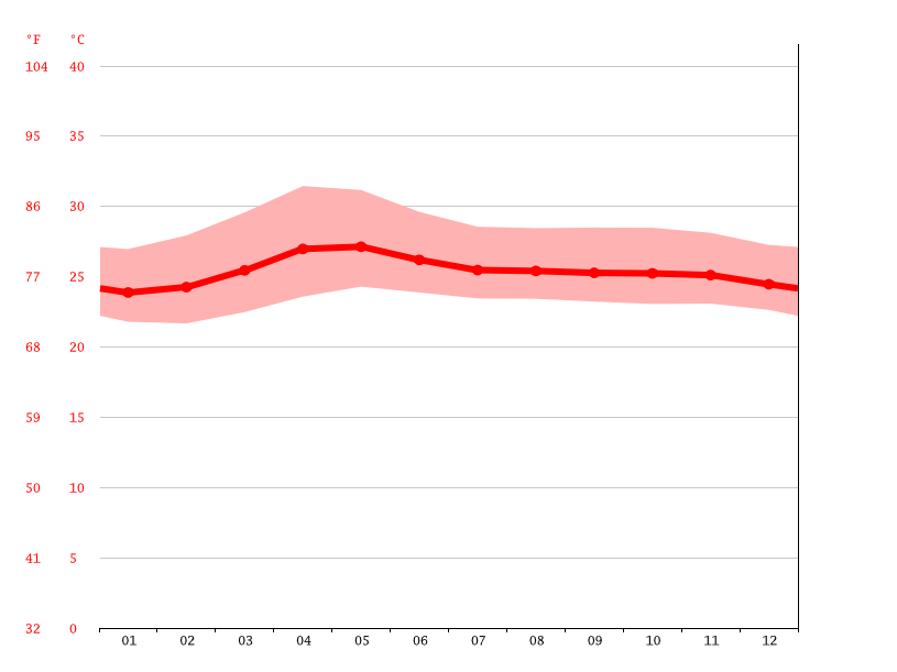 Temperature graph, Lipa