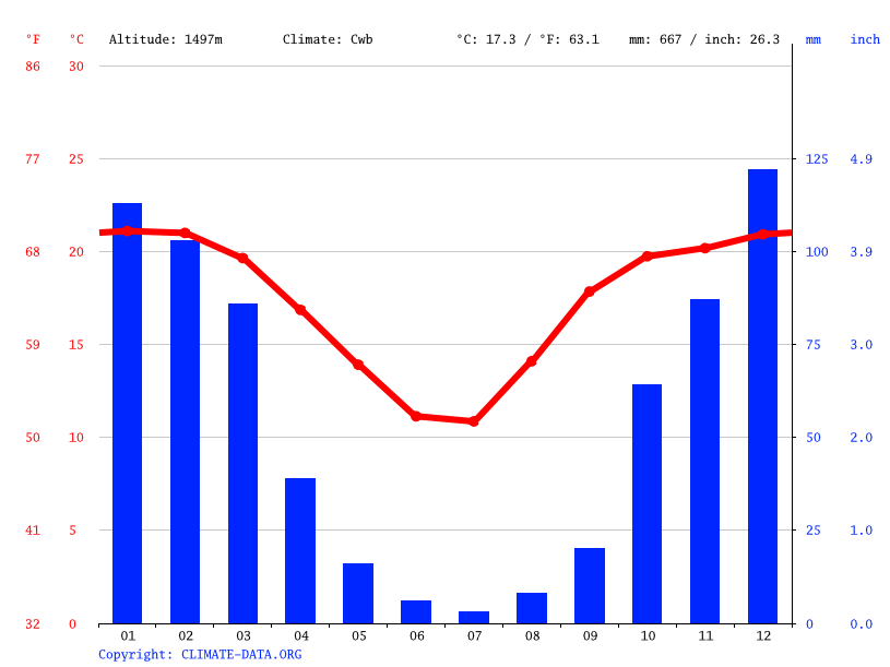 Climate graph // Weather by Month, Mnandi A.H.