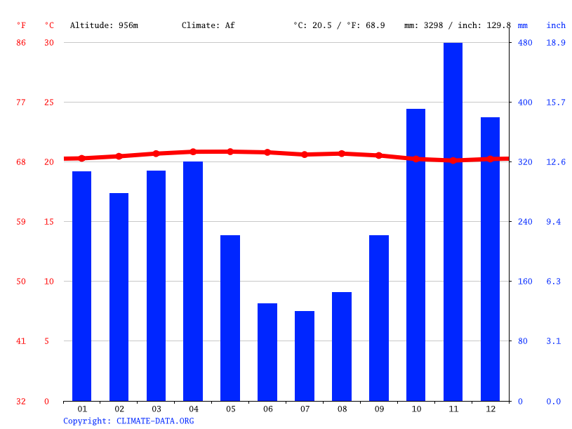 Climate graph // Weather by Month, Cali