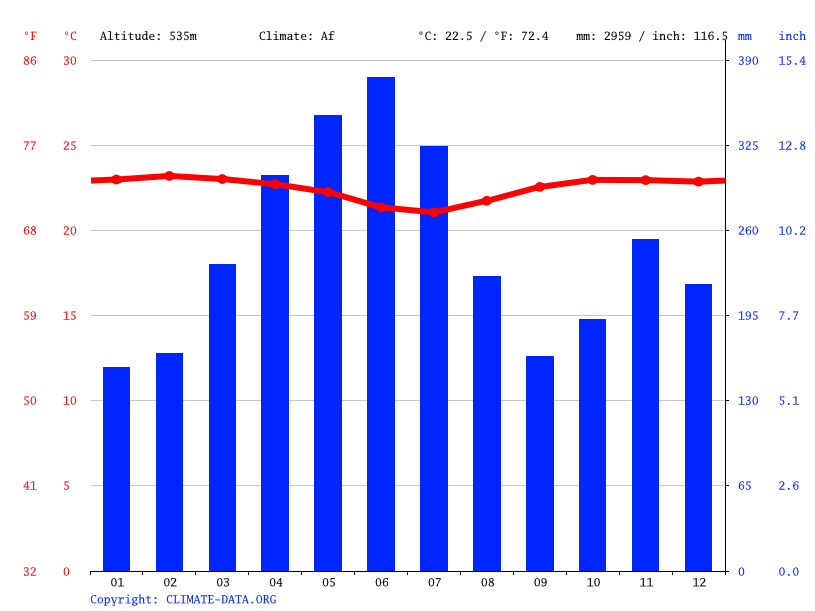 Climate graph // Weather by Month, Siberia