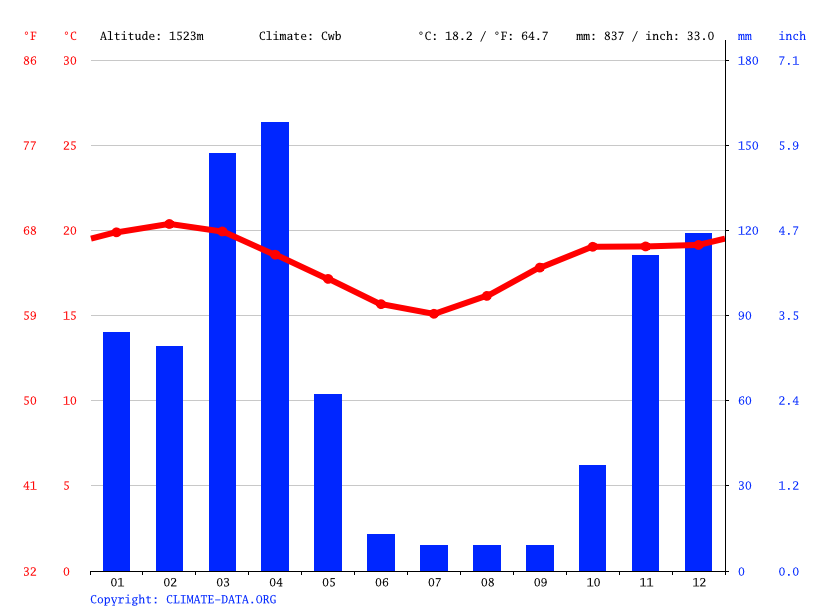 Climate graph // Weather by Month, Ngaramtoni