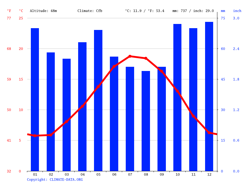 Climograph // Weather by Month, Rennes