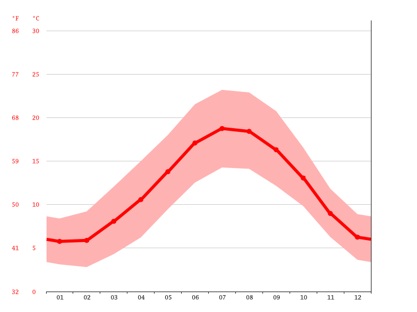 Temperature graph, Rennes