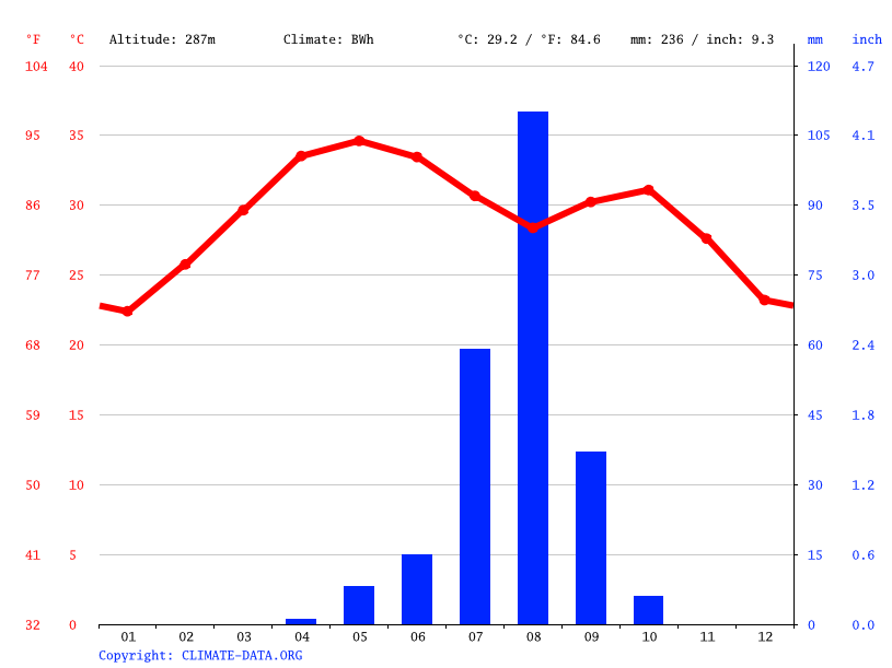Climate graph // Weather by Month, Bosso