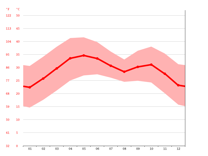 Temperature graph, Bosso