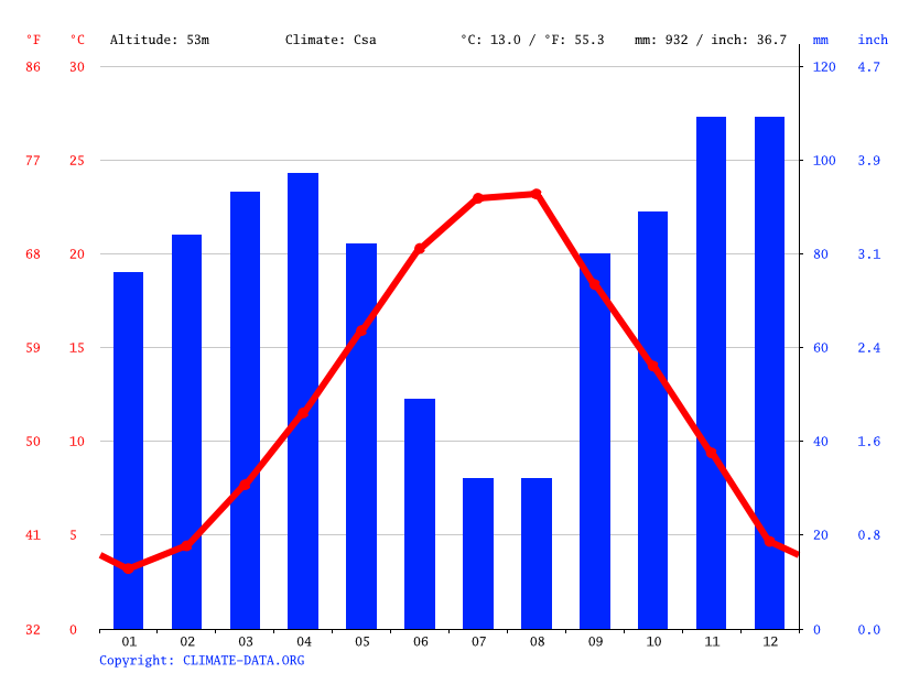 Climate graph // Weather by Month, Berat